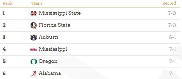CFP 2014 Standings